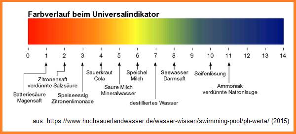 Konzentration Mit Ph Wert Berechnen : ph wert index ~ Themetempest.com Abrechnung